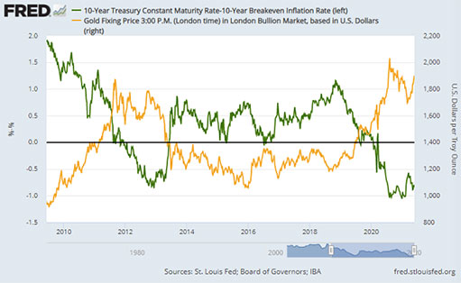 negative correlation between 10-year TIPS and gold price