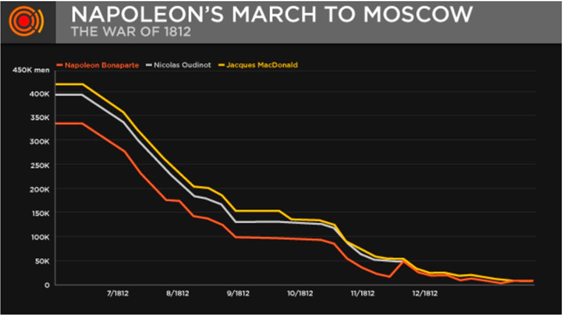 the number of soldiers in Napoleon's army during the campaign against Moscow