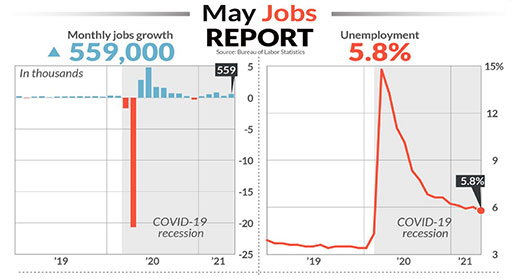 job growth and unemployment rate