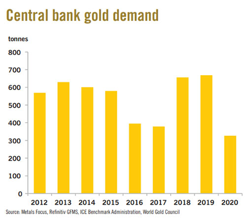 demand for gold from central banks