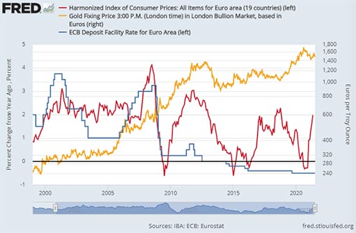 Eurozone CPI, ECB Deposit Rate and Gold Prices in Euro