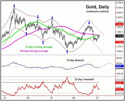 72-day gold cycle