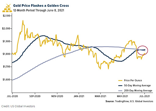gold cross on gold price chart