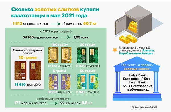number of gold bars purchased by Kazakhstan in May 2021
