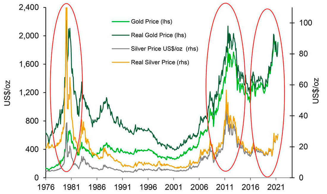 Gold and Silver Price Chart