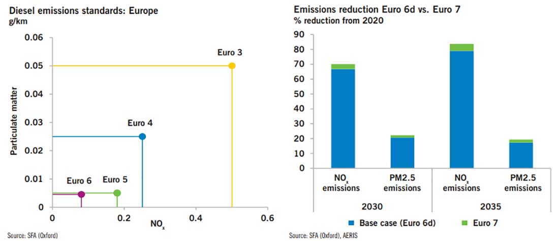 diesel emission standards and comparison of Euro 6 with Euro 7