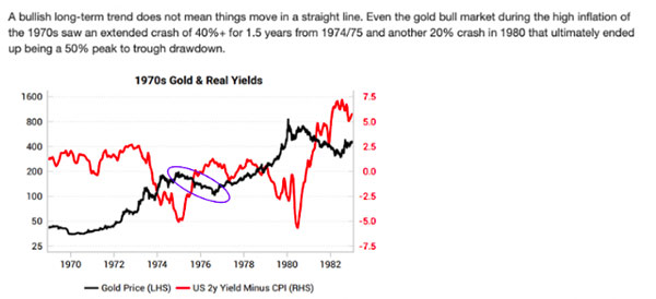 gold price and real interest rates in the 1970s